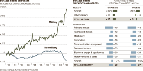 durable_goods_military_vs_non-military
