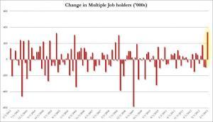 Multiple Job HOlders_0