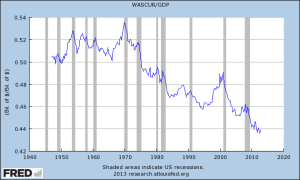 wages per gdp